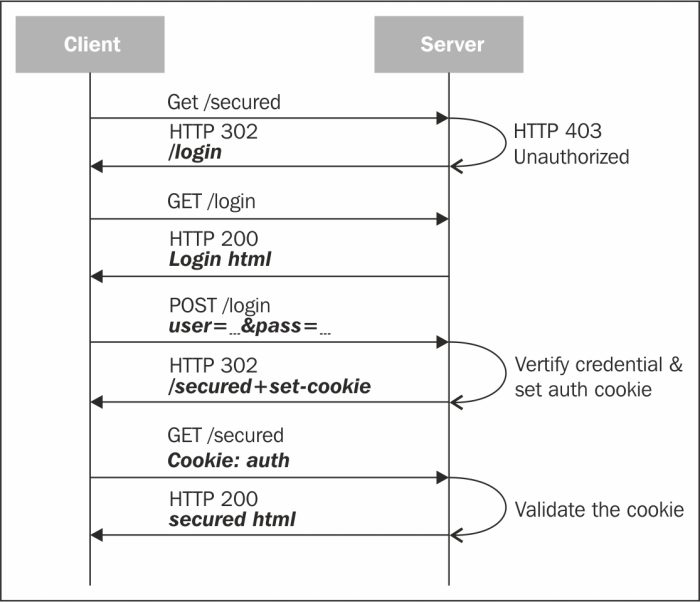 Cookie-based authentication
