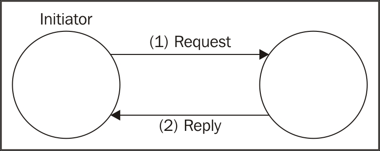 One-way and request/reply patterns