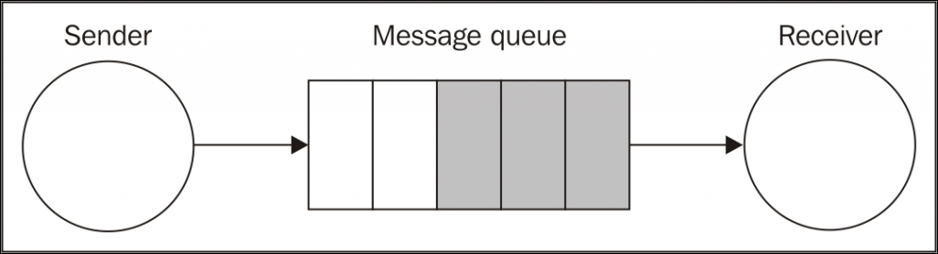 Asynchronous messaging and queues
