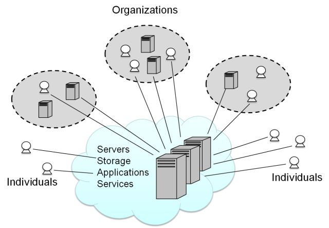 Basic Cloud Computing Model