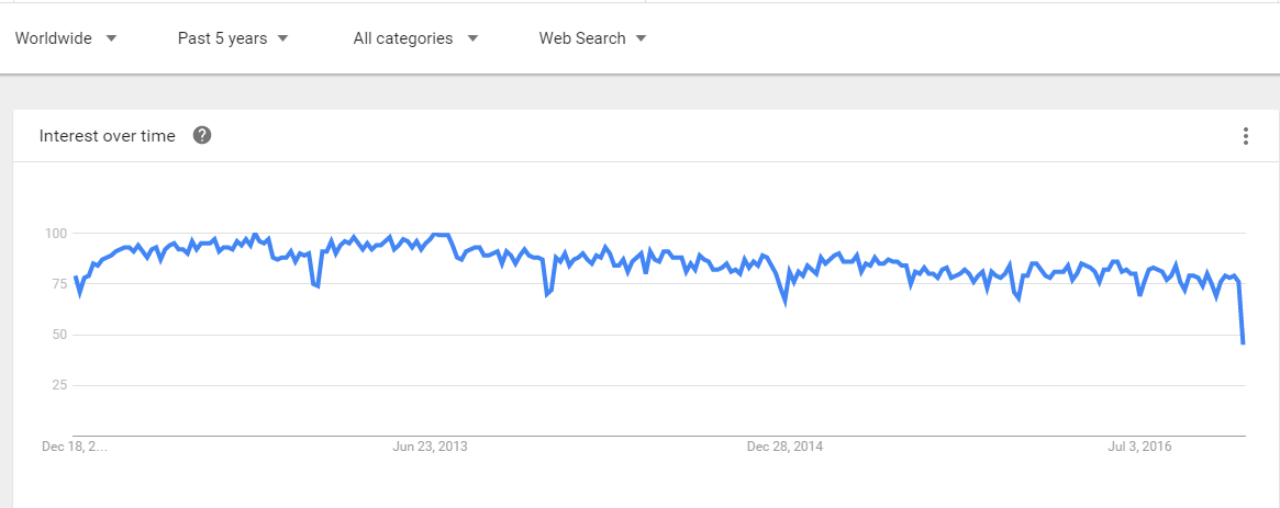 CodeIgniter Explore Google Trends