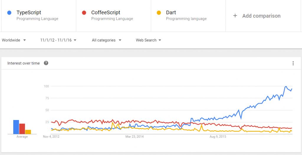typescript popularity