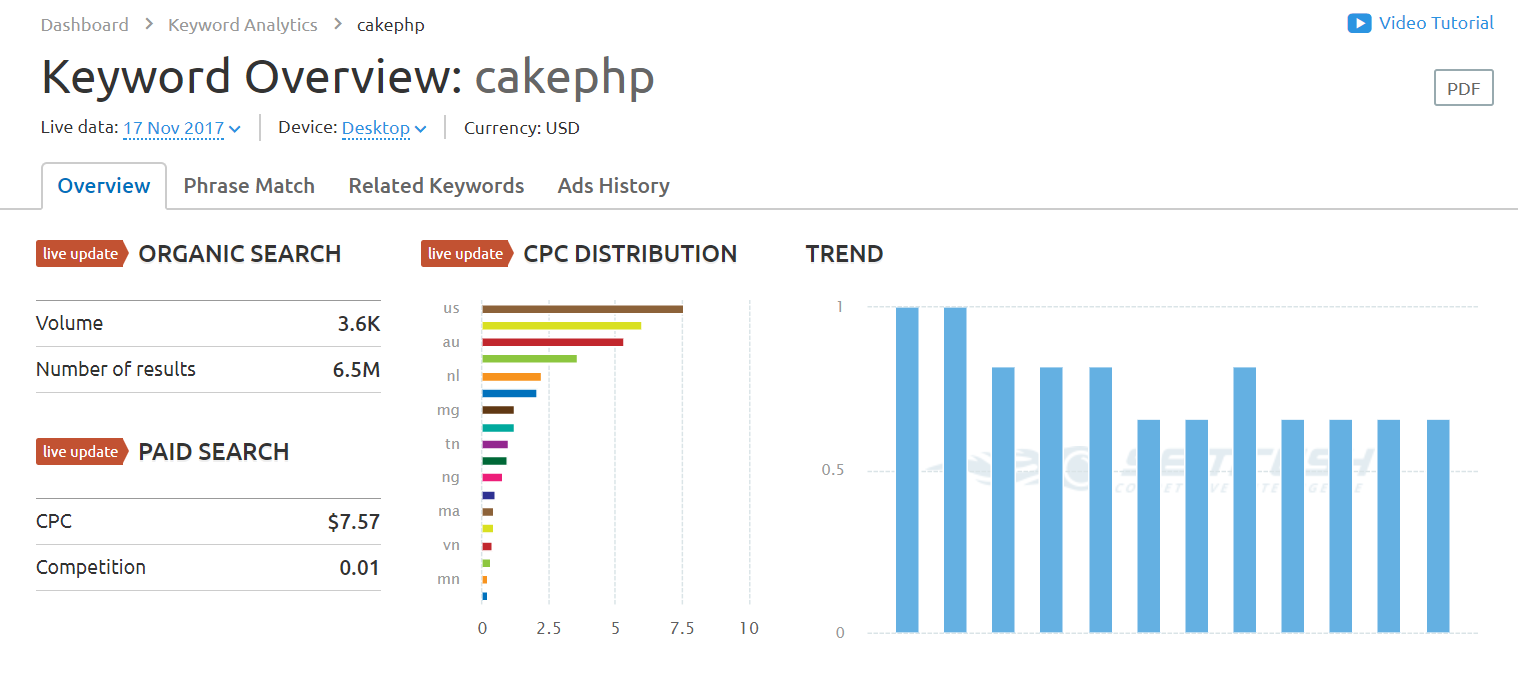 cakephp SEMrush overview for keyword