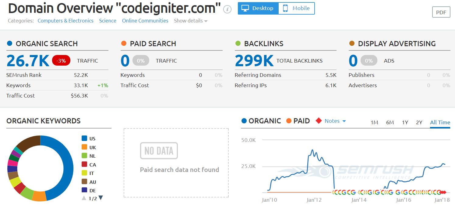 codeigniter.com Domain Overview - php framework 2018