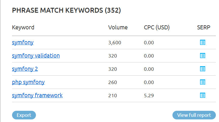 symfony SEMrush overview for keyword (1)