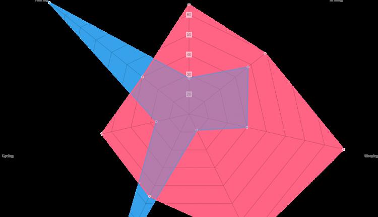 Angular chart