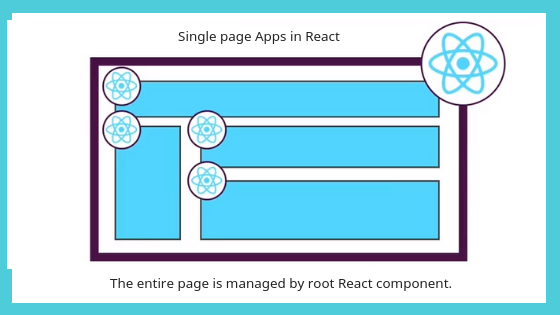 Single Page Applications and Multi Page Applications in React