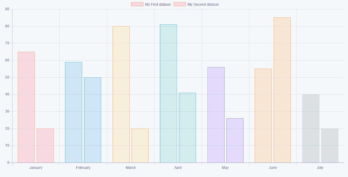 Vue-charts