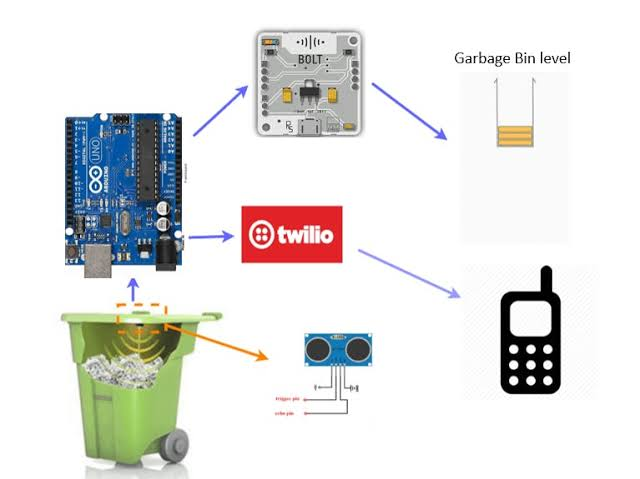 IoT Based Garbage Monitoring System