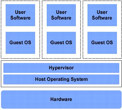Emulation vs Virtualization