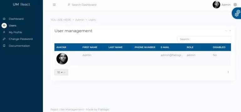 Node.js dashboard templates